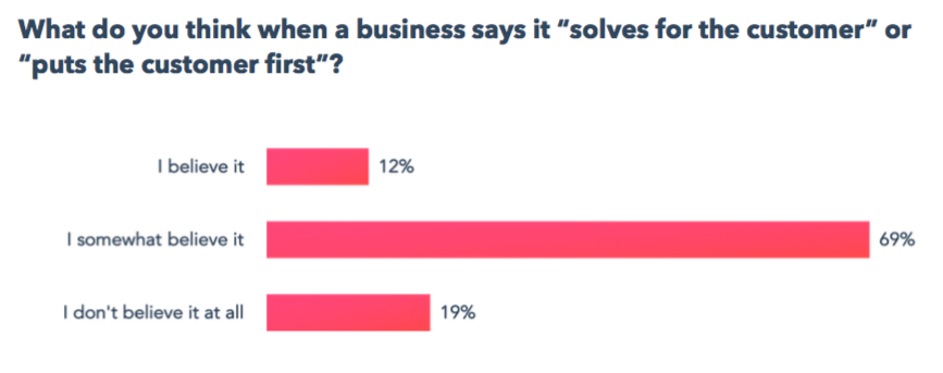 State of Customer Service 2019 HubSpot