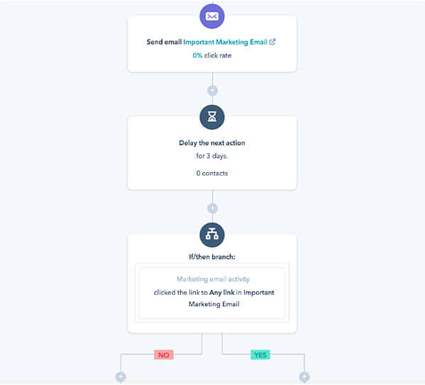 HubSpot Workflows example