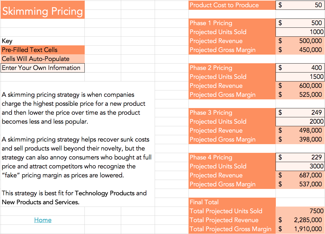 sales pricing model calculator template