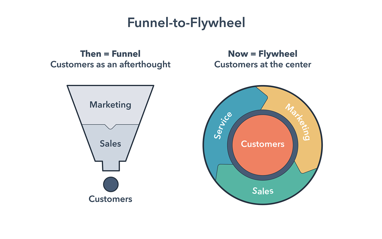 hubspot funnel to flywheel delights customers