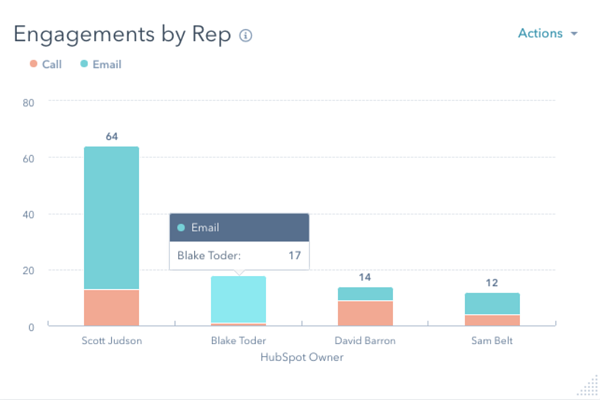CRMs track sales engagements