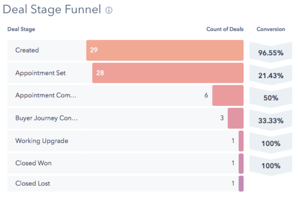 CRM Deal stage funnels track sales deals
