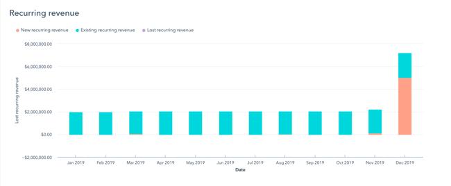HubSpot Revenue Analytics View - recurring revenue bar graph