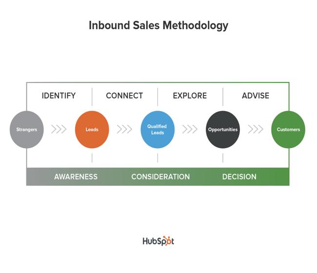 Inbound sales methodology graph