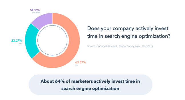 64% of marketers actively invest time in SEO