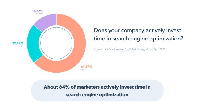64%的营销人员积极将时间投入SEO