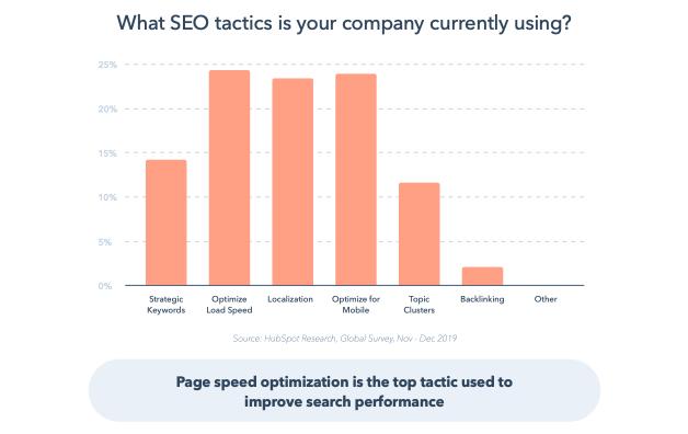 该图显示页面速度和移动优化是SEO的主要策略