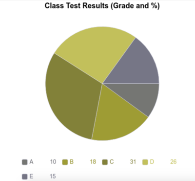 class test results pie chart with grades A-E and percentages attaining that grade, as seen by a person with protanopia