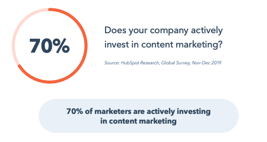 Statistic: 70% of marketers are actively investing in content marketing