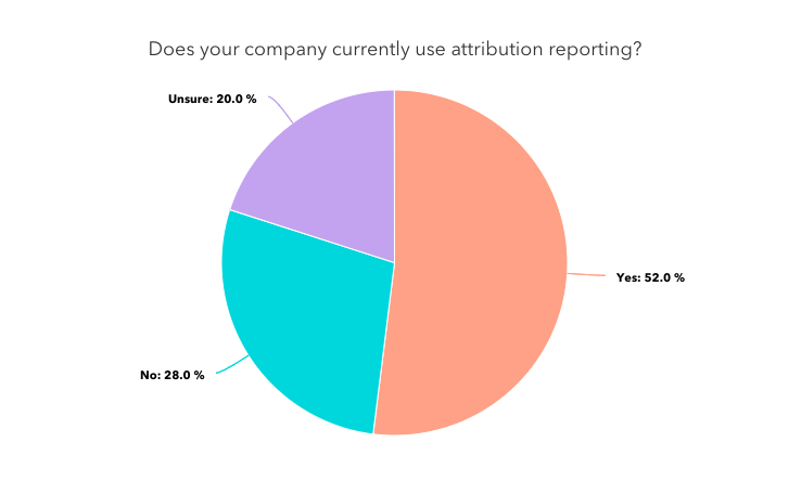 "A pie chart titled ""does your company currently use attribution reporting"""