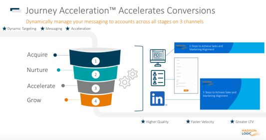Graphic showing steps for Journey Acceleration: acquire, nurture, accelerate, grow.