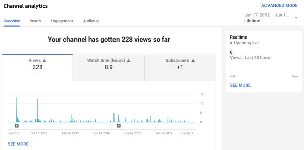 Herramienta de análisis de canales en YouTube Studio