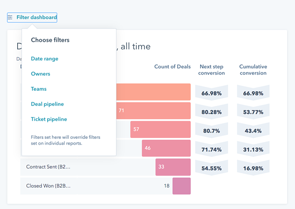 Filter reports at a dashboard level as described in-text