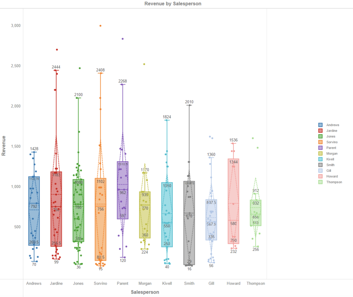 box plot data visualization