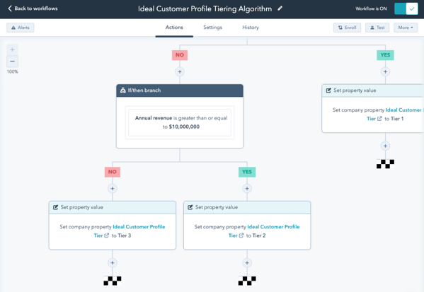 Ideal Customer Profile Tiering Algorithm decision tree