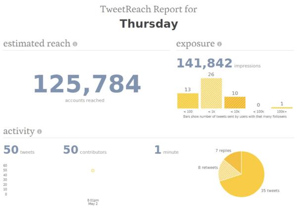 tweetreach social media tracking tool dashboard