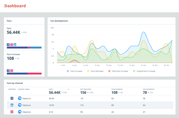 falcon.io Social Media Analytics Tool