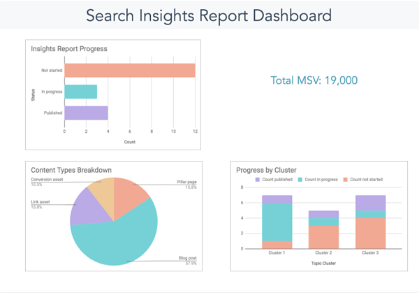 Search Insights report template from HubSpot.