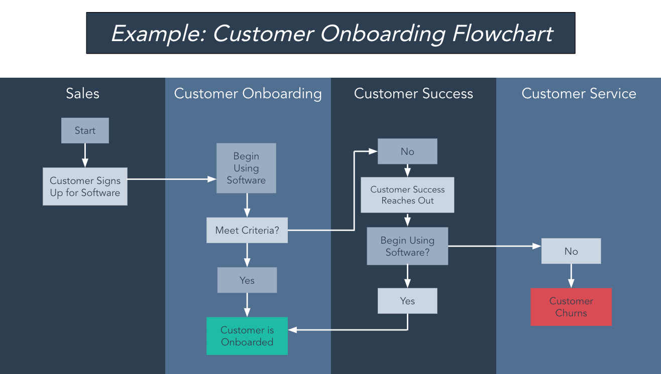 customer onboarding flowchart example