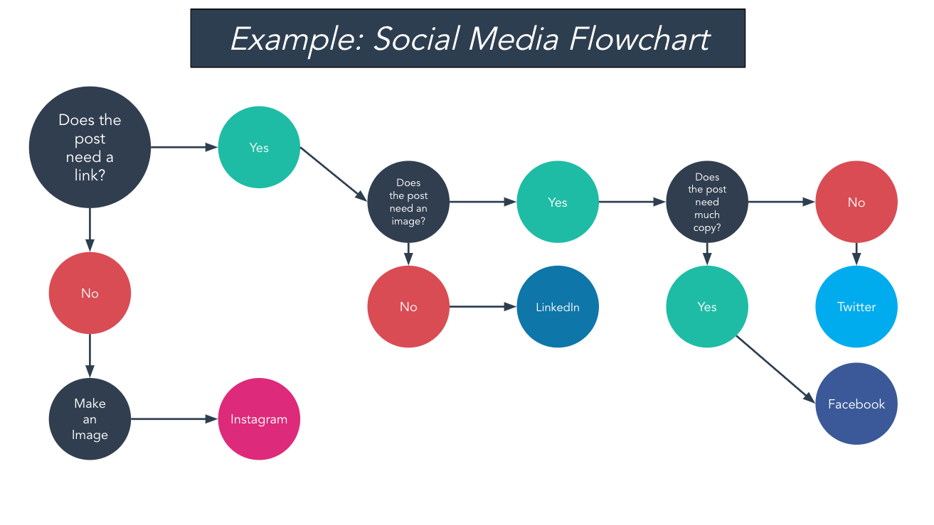 social media flowchart example