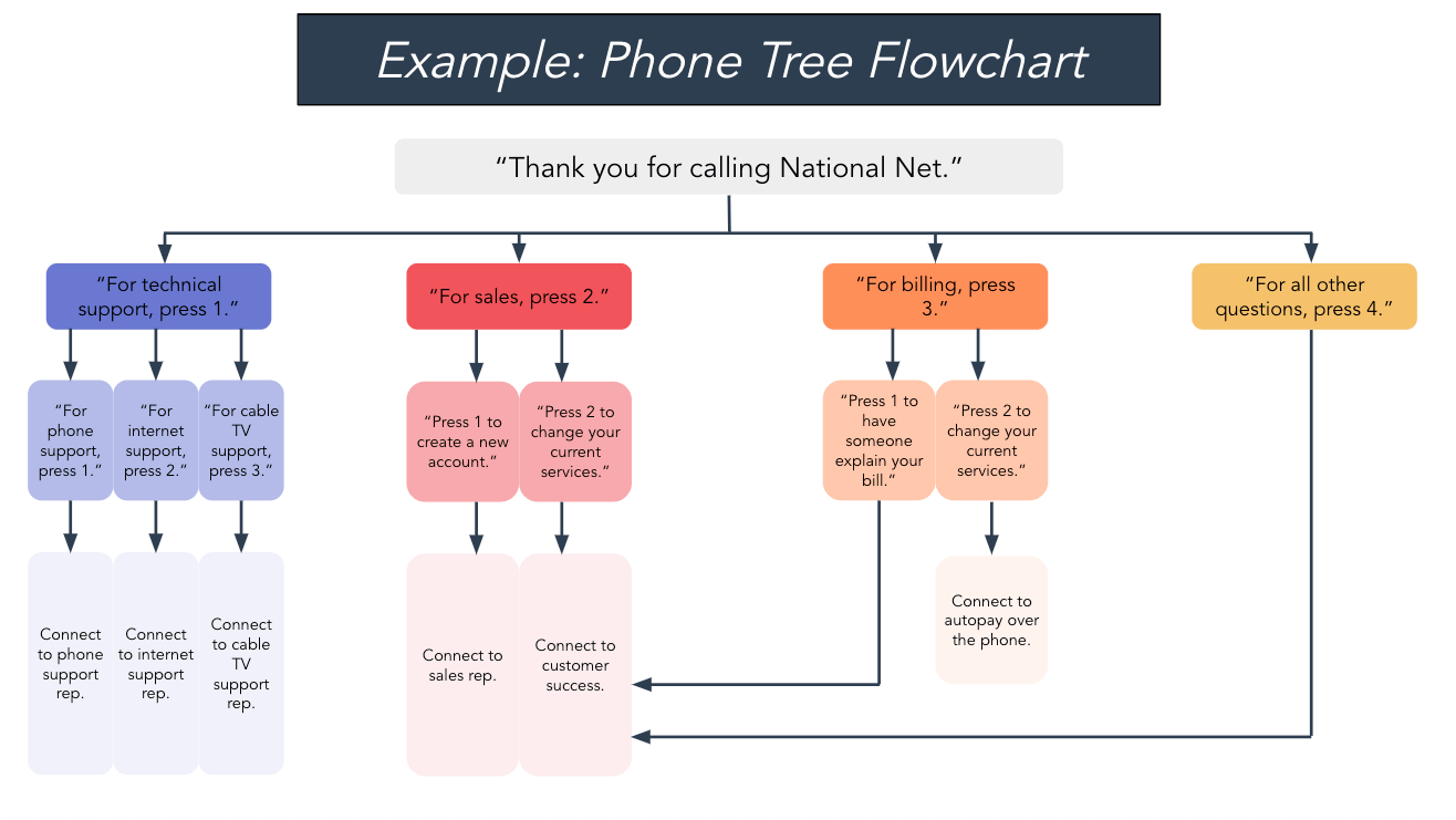 phone tree flowchart example
