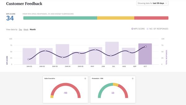 surveysparrow customer feedback and customer loyalty survey tool for creating and sharing NPS surveys