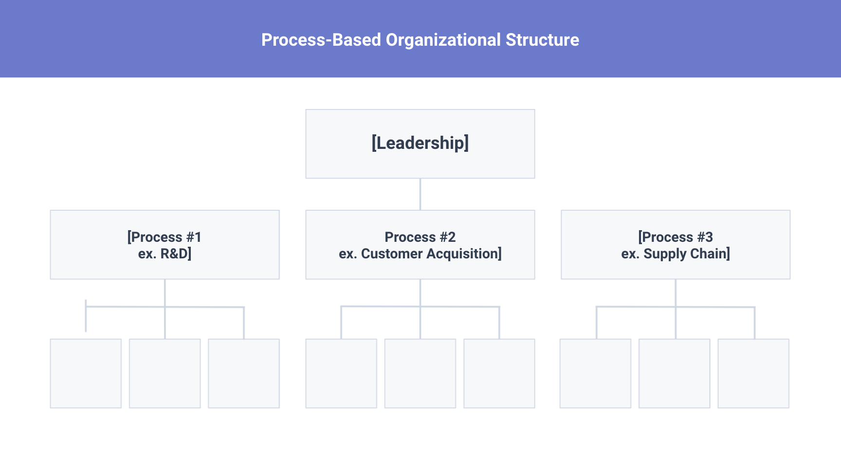 process based org structure