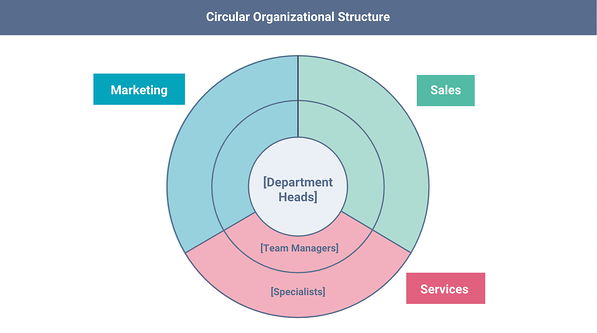 circular org structure template