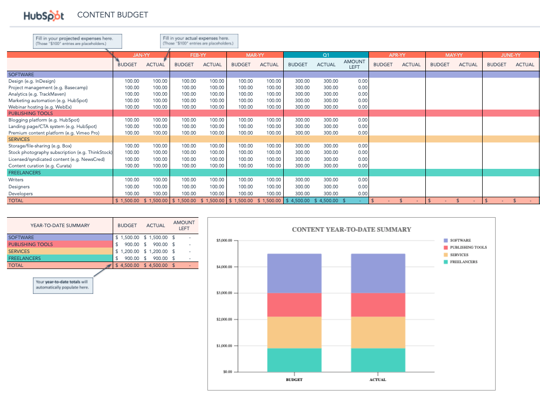 content budget template