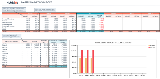 master marketing budget template