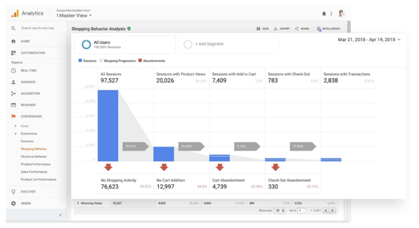 google analytics shopping behavior example of website activity tracking