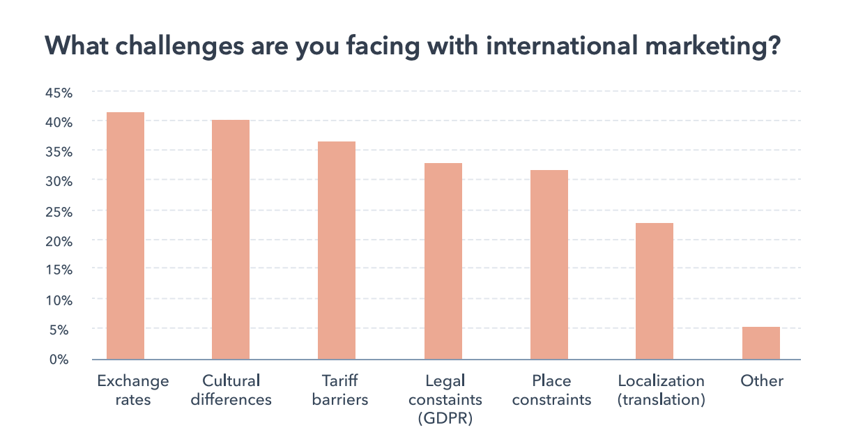 challenges marketers face with international marketing