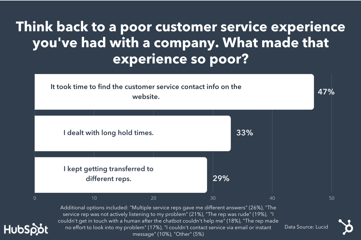 Lucid survey customer experience