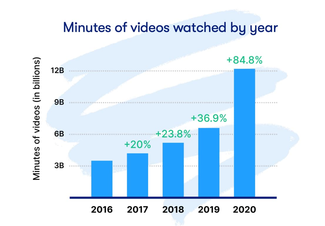 graphic displaying how consumer video consumption has increased from 2016 to 2020