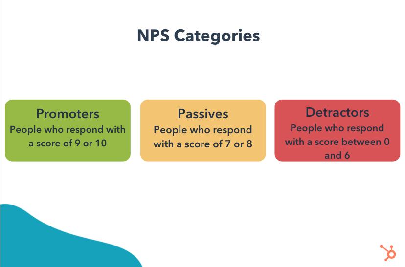 net promoter score calculation example: categorize responses