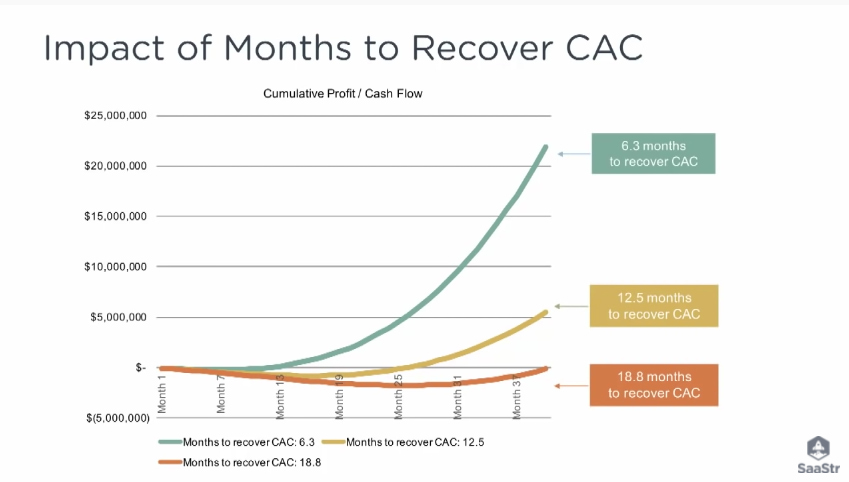 SaaS metric: Months to Recover CAC