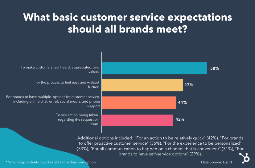 top customer service expectations
