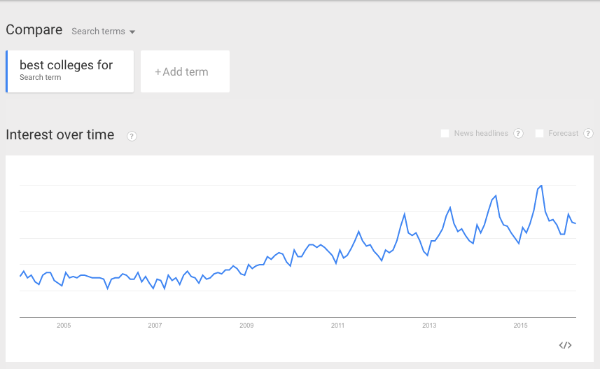Education-search-trends