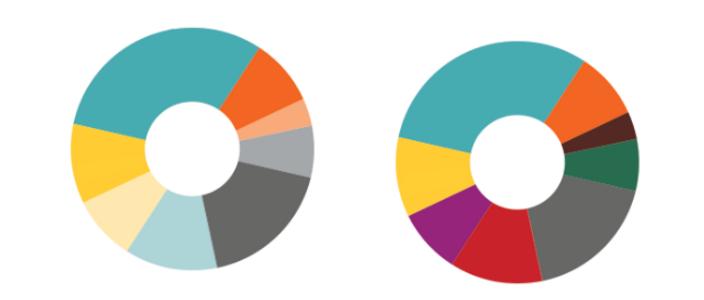 Pie Charts Brightness