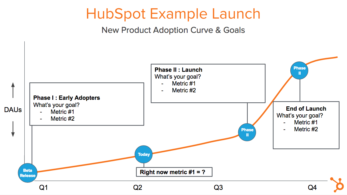 18 tips for planning a flawless new product launch diagram of outlet diagram of launching product #10
