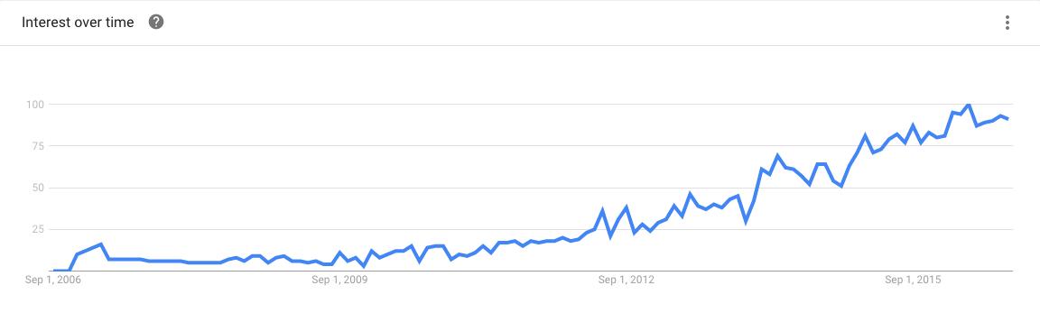 digital_marketing_analytics_trend