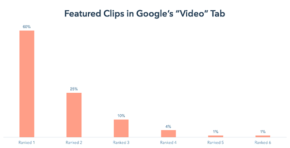 [research] Increase your Website Traffic with Featured Clips