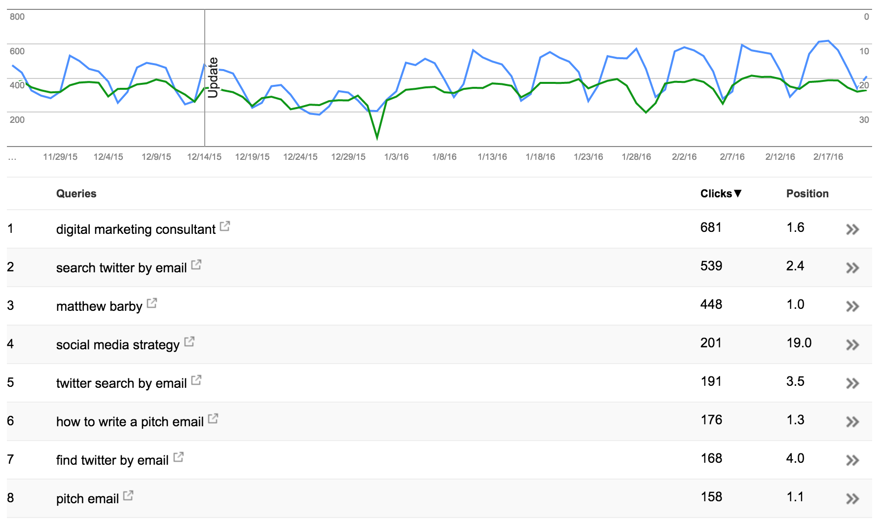 Search-Console.png  Blog SEO: How to Search Engine Optimize Your Blog Content Search Console
