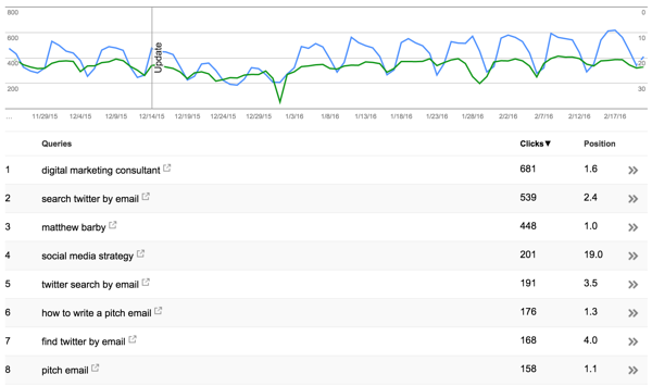 Line graph showing keyword performance on Google Search Console