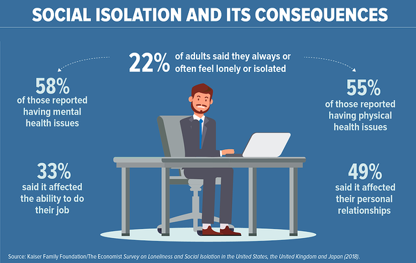 infographic of social isolation consequences