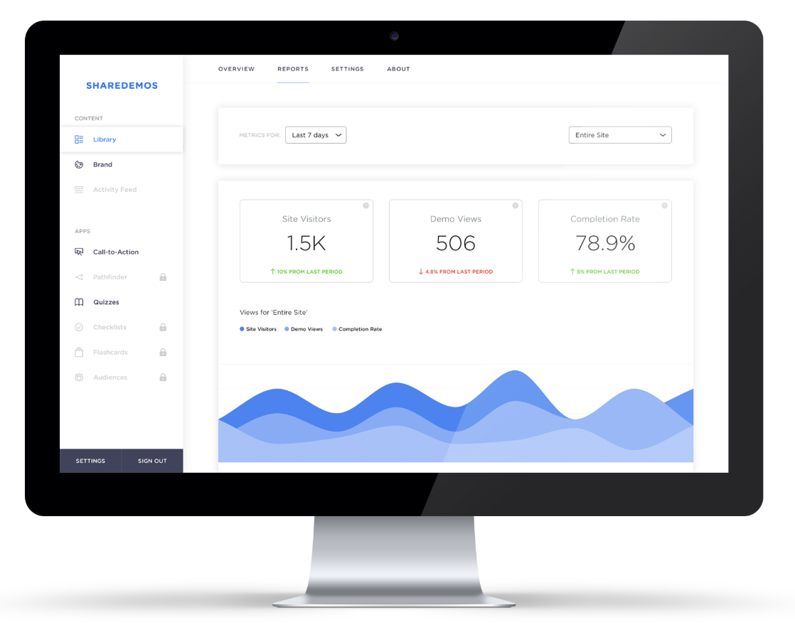 ShareDemos sales enablement dashboard