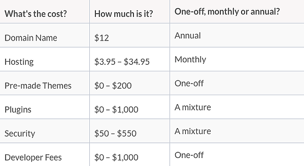 Breakdown of costs of building and managing site on WordPress