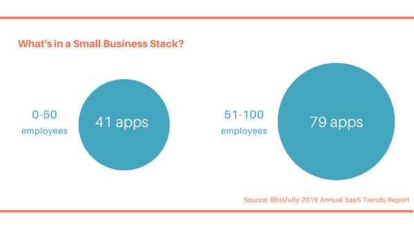Graphic with the average number of apps used by small businesses