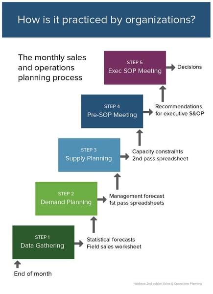 Smartsheet S&OP process diagram