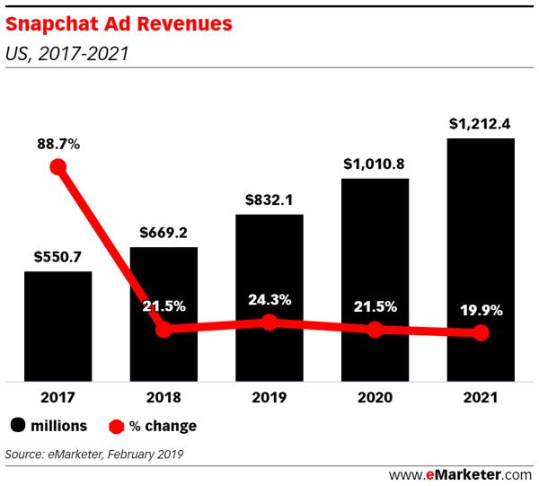 Snapchat Ad Revenues